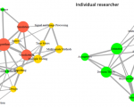 STSM Expanding the use of science maps in sociological analyses by positioning actors in knowledge landscapes (II)  by Valeria Aman